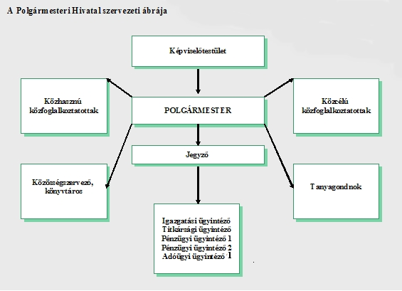 Óvoda szervezeti felépítése ábra